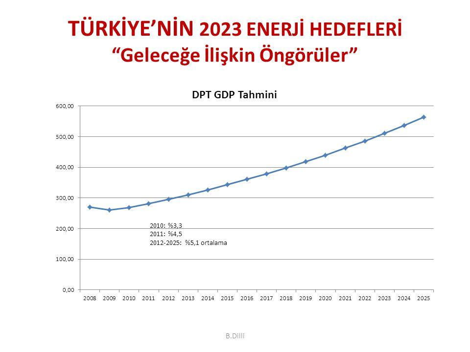 TÜRKİYE'NİN 2023 ENERJİ HEDEFLERİ Geleceğe İlişkin Öngörüler B.Dilli