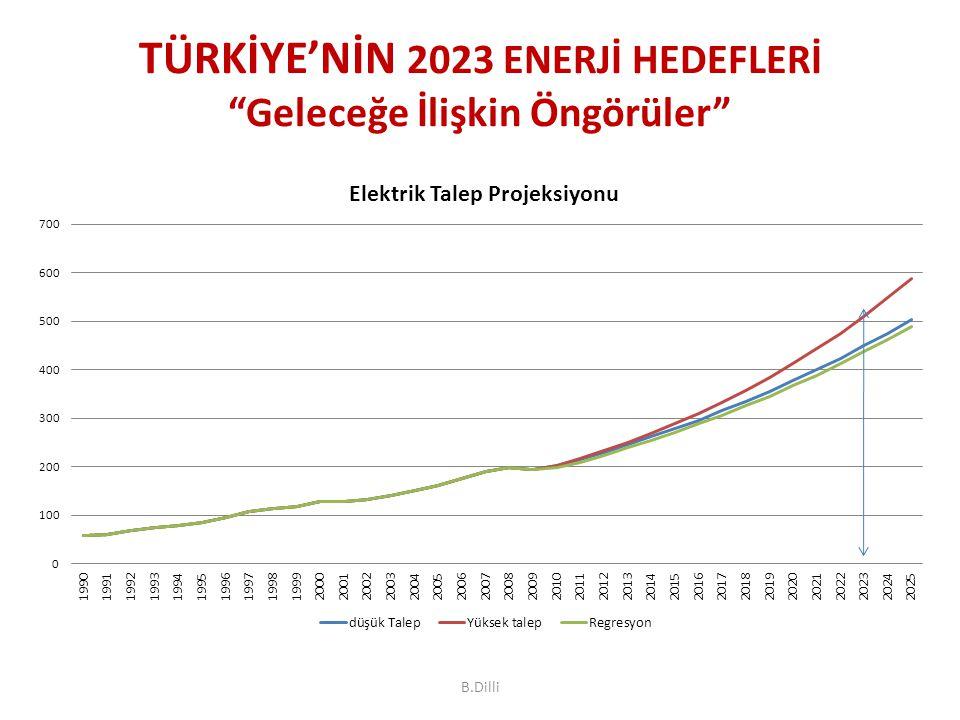 2023 yılında: – Yaklaşık 450- 520 milyar kWh'lik brüt talep… – Yaklaşık 110 000 -130 000 MW'lık kurulu güç… Yenilenebilirlerin payının artması- daha fazla yedek kapasite ihtiyacı (Yenilenen Talep ve Optimum Üretim Gelişim Planı bu değerleri kesinleştirecektir.) TÜRKİYE'NİN 2023 ENERJİ HEDEFLERİ Geleceğe İlişkin Öngörüler B.Dilli