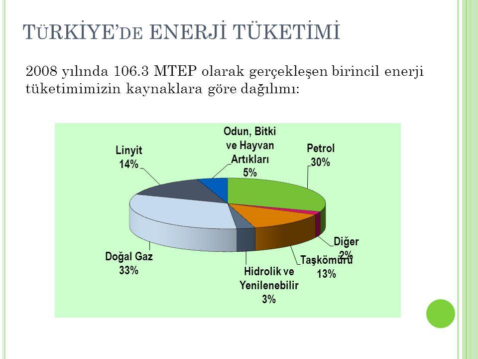 T Ü RKİYE' DE ENERJİ TÜKETİMİ 2008 yılında 106.3 MTEP olarak gerçekleşen birincil enerji tüketimimizin kaynaklara göre dağılımı:
