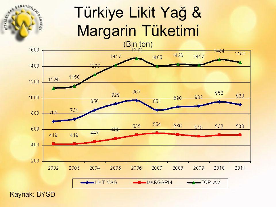 Türkiye Likit Yağ & Margarin Tüketimi (Bin ton) Kaynak: BYSD