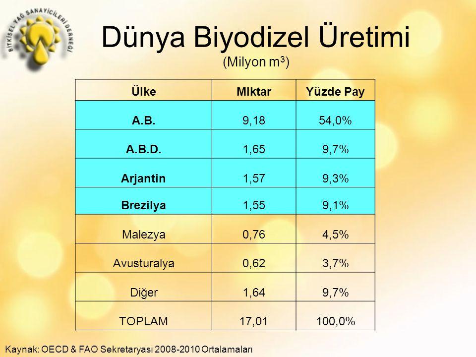 Dünya Biyodizel Üretimi (Milyon m 3 ) Kaynak: OECD & FAO Sekretaryası 2008-2010 Ortalamaları ÜlkeMiktarYüzde Pay A.B.9,1854,0% A.B.D.1,659,7% Arjantin1,579,3% Brezilya1,559,1% Malezya0,764,5% Avusturalya0,623,7% Diğer1,649,7% TOPLAM17,01100,0%