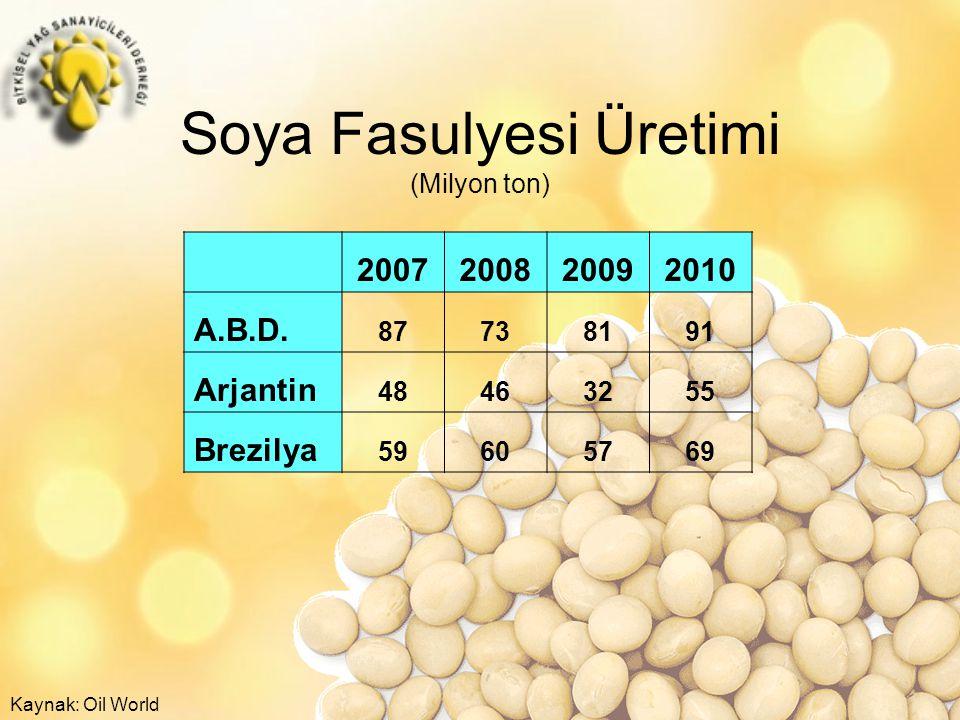 Soya Fasulyesi Üretimi (Milyon ton) 2007200820092010 A.B.D.