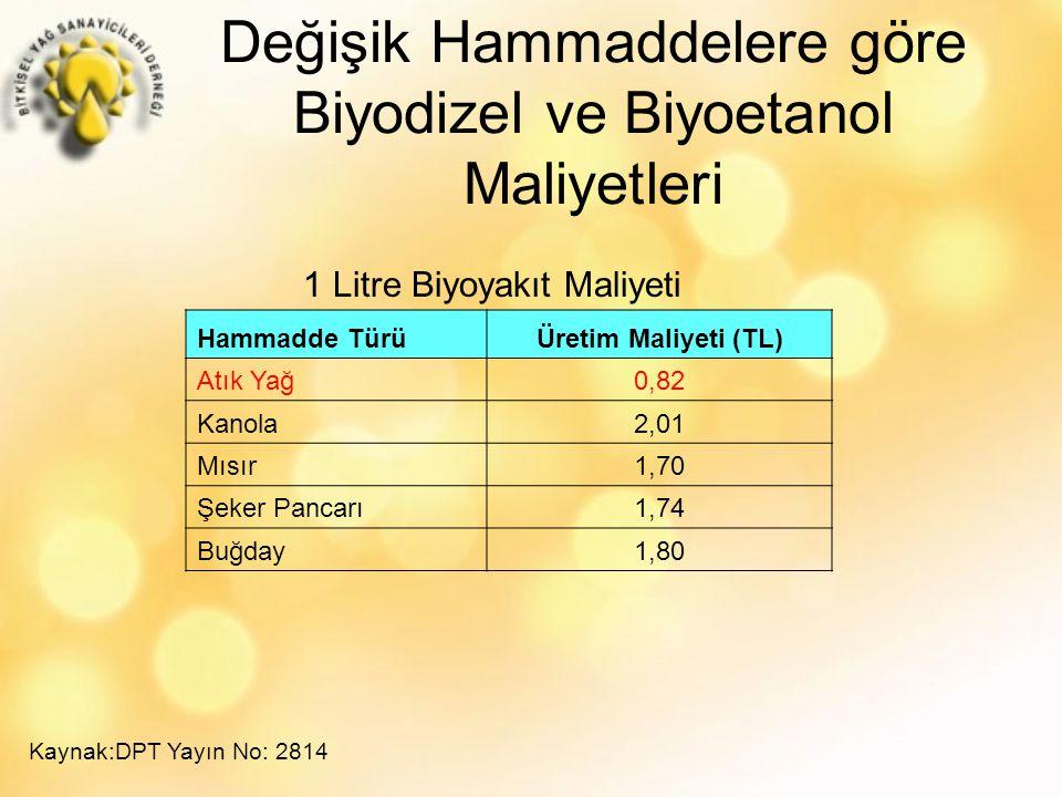 Değişik Hammaddelere göre Biyodizel ve Biyoetanol Maliyetleri Hammadde TürüÜretim Maliyeti (TL) Atık Yağ0,82 Kanola2,01 Mısır1,70 Şeker Pancarı1,74 Buğday1,80 1 Litre Biyoyakıt Maliyeti Kaynak:DPT Yayın No: 2814