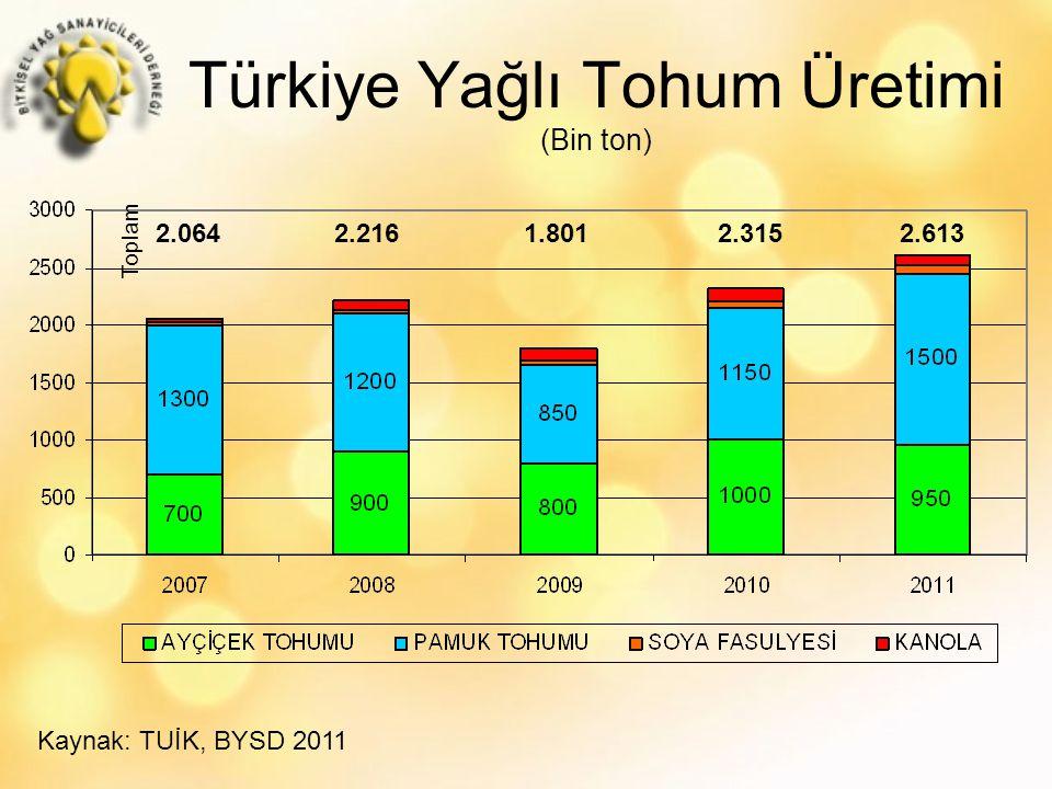 Türkiye Yağlı Tohum Üretimi (Bin ton) Kaynak: TUİK, BYSD 2011 2.064 2.216 1.801 2.315 2.613 Toplam