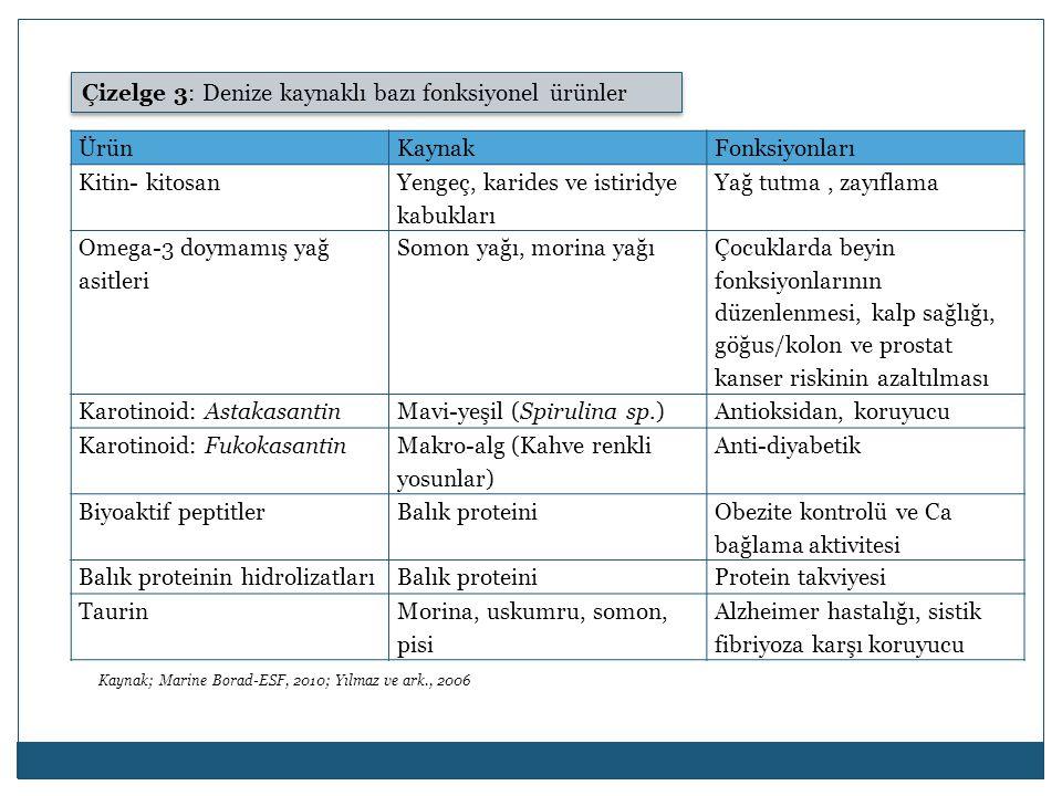 Çizelge 3: Denize kaynaklı bazı fonksiyonel ürünler ÜrünKaynakFonksiyonları Kitin- kitosan Yengeç, karides ve istiridye kabukları Yağ tutma, zayıflama Omega-3 doymamış yağ asitleri Somon yağı, morina yağı Çocuklarda beyin fonksiyonlarının düzenlenmesi, kalp sağlığı, göğus/kolon ve prostat kanser riskinin azaltılması Karotinoid: AstakasantinMavi-yeşil (Spirulina sp.)Antioksidan, koruyucu Karotinoid: Fukokasantin Makro-alg (Kahve renkli yosunlar) Anti-diyabetik Biyoaktif peptitlerBalık proteini Obezite kontrolü ve Ca bağlama aktivitesi Balık proteinin hidrolizatlarıBalık proteiniProtein takviyesi TaurinMorina, uskumru, somon, pisi Alzheimer hastalığı, sistik fibriyoza karşı koruyucu Kaynak; Marine Borad-ESF, 2010; Yılmaz ve ark., 2006