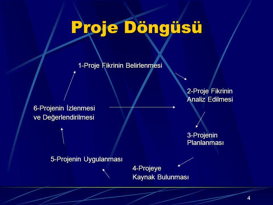 4 Proje Döngüsü 1-Proje Fikrinin Belirlenmesi 2-Proje Fikrinin Analiz Edilmesi 6-Projenin İzlenmesi ve Değerlendirilmesi 3-Projenin Planlanması 5-Projenin Uygulanması 4-Projeye Kaynak Bulunması