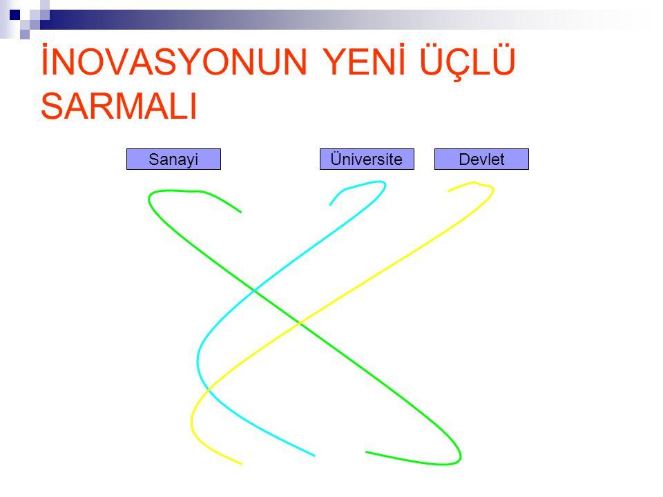 İNOVASYONUN YENİ ÜÇLÜ SARMALI SanayiÜniversiteDevlet