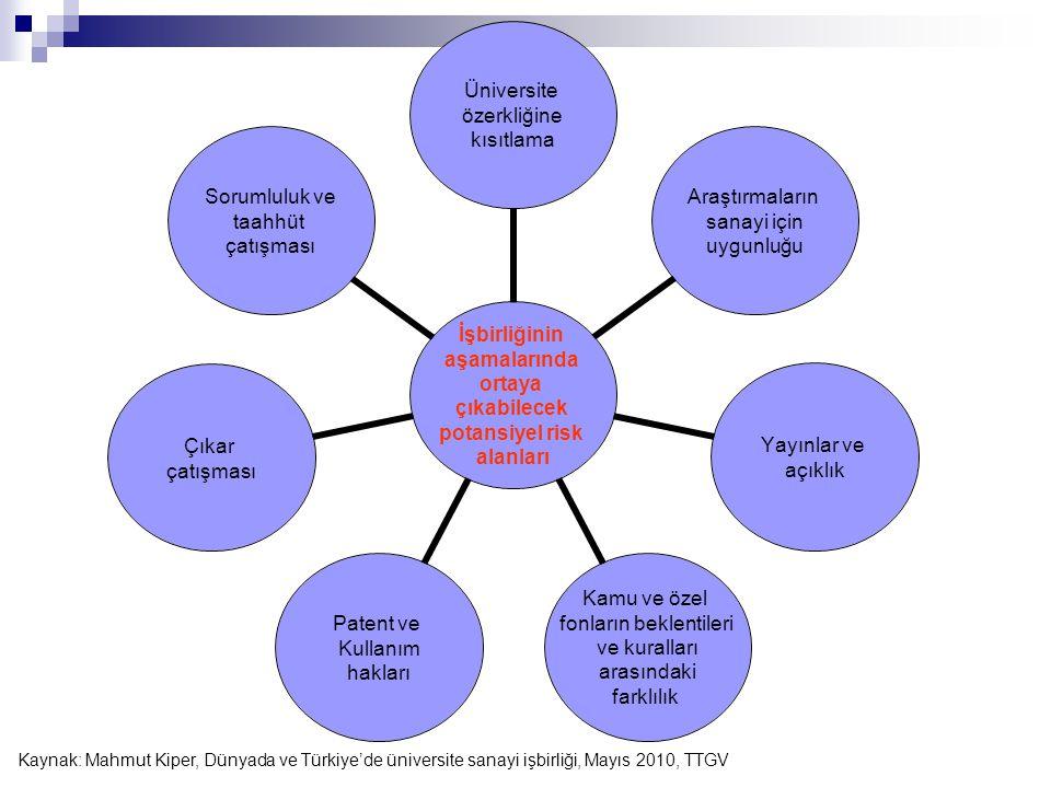 İşbirliğinin aşamalarında ortaya çıkabilecek potansiyel risk alanları Üniversite özerkliğine kısıtlama Araştırmaların sanayi için uygunluğu Yayınlar v