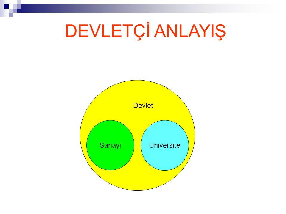 LİBERAL ANLAYIŞ Devlet Üniversite Sanayi