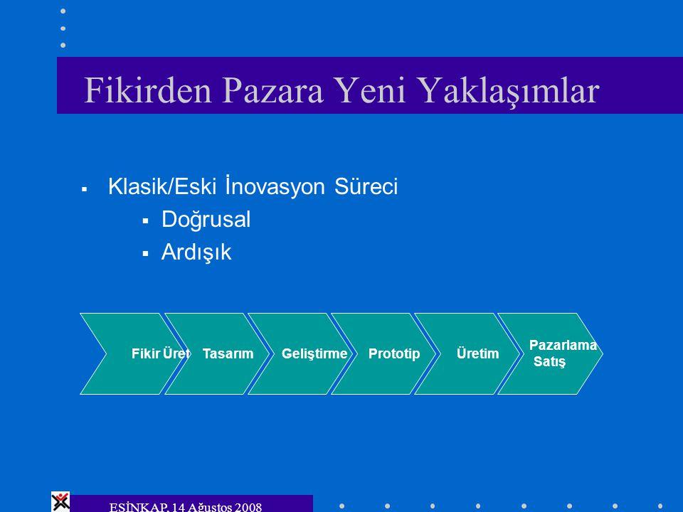 ESİNKAP, 14 Ağustos 2008 Fikirden Pazara Yeni Yaklaşımlar Fikir Üretme Tasarım Geliştirme Prototip Üretim Pazarlama Satış  Klasik/Eski İnovasyon Süre