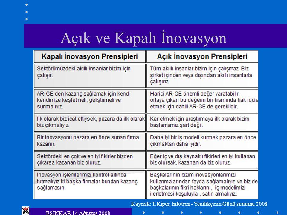 ESİNKAP, 14 Ağustos 2008 Açık ve Kapalı İnovasyon Kaynak: T.Kiper, Infotron - Yenilikçinin Günü sunumu 2008