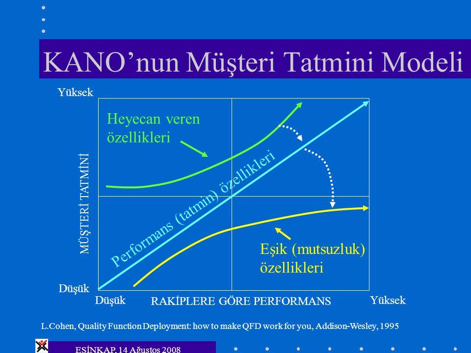 ESİNKAP, 14 Ağustos 2008 KANO'nun Müşteri Tatmini Modeli Eşik (mutsuzluk) özellikleri Heyecan veren özellikleri Performans (tatmin) özellikleri RAKİPL