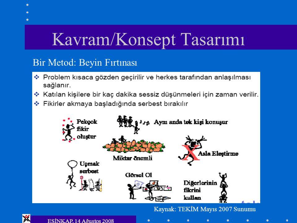 ESİNKAP, 14 Ağustos 2008 Kavram/Konsept Tasarımı Bir Metod: Beyin Fırtınası Kaynak: TEKİM Mayıs 2007 Sunumu