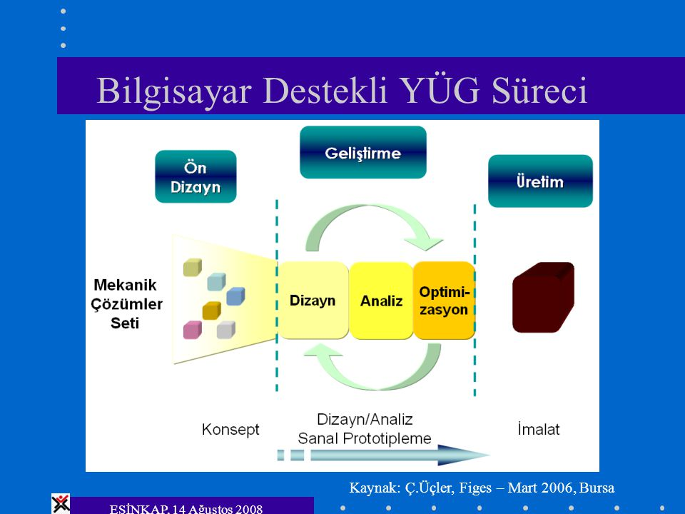 ESİNKAP, 14 Ağustos 2008 Bilgisayar Destekli YÜG Süreci Kaynak: Ç.Üçler, Figes – Mart 2006, Bursa