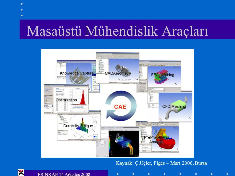 ESİNKAP, 14 Ağustos 2008 Masaüstü Mühendislik Araçları Kaynak: Ç.Üçler, Figes – Mart 2006, Bursa
