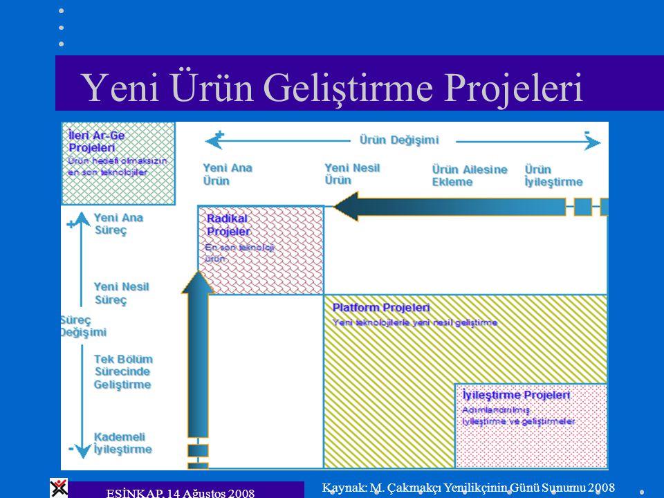 ESİNKAP, 14 Ağustos 2008 Yeni Ürün Geliştirme Projeleri Kaynak: M. Çakmakçı Yenilikçinin Günü Sunumu 2008