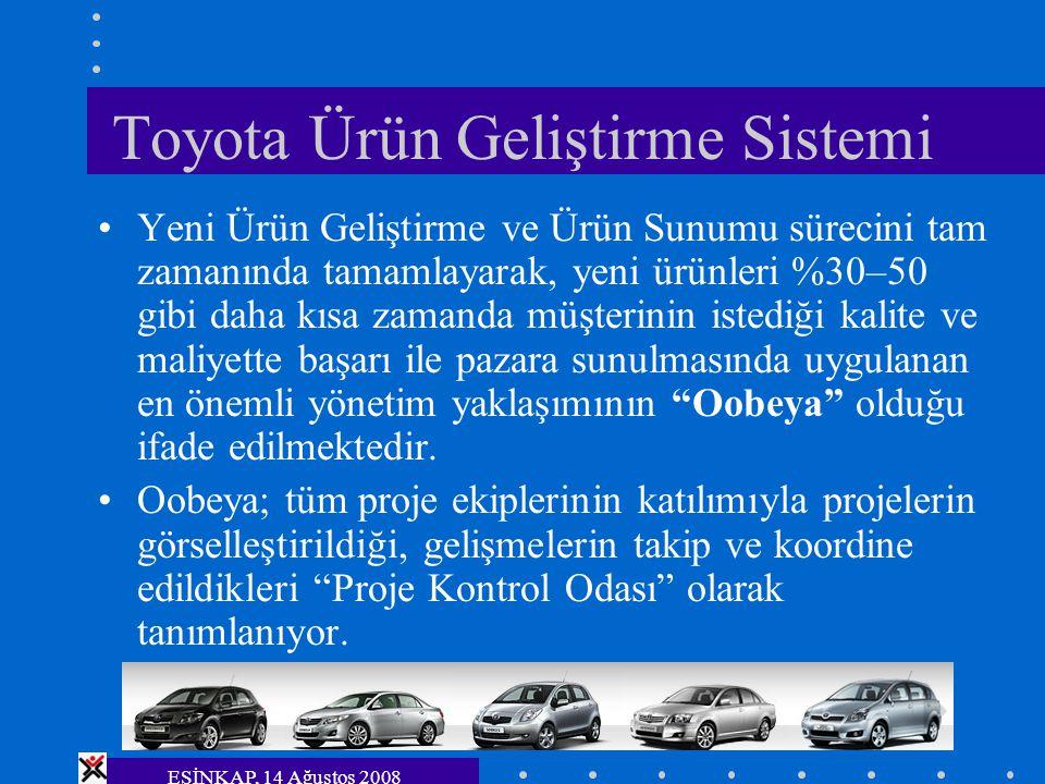 ESİNKAP, 14 Ağustos 2008 Toyota Ürün Geliştirme Sistemi Yeni Ürün Geliştirme ve Ürün Sunumu sürecini tam zamanında tamamlayarak, yeni ürünleri %30–50