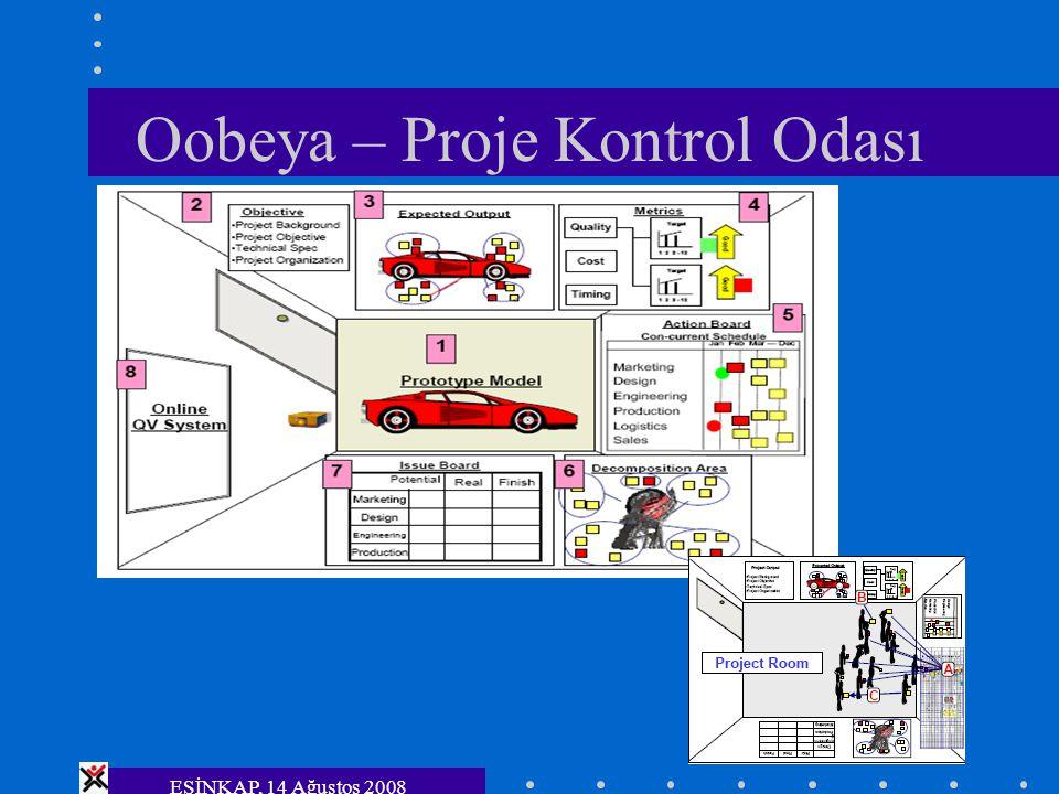 ESİNKAP, 14 Ağustos 2008 Oobeya – Proje Kontrol Odası