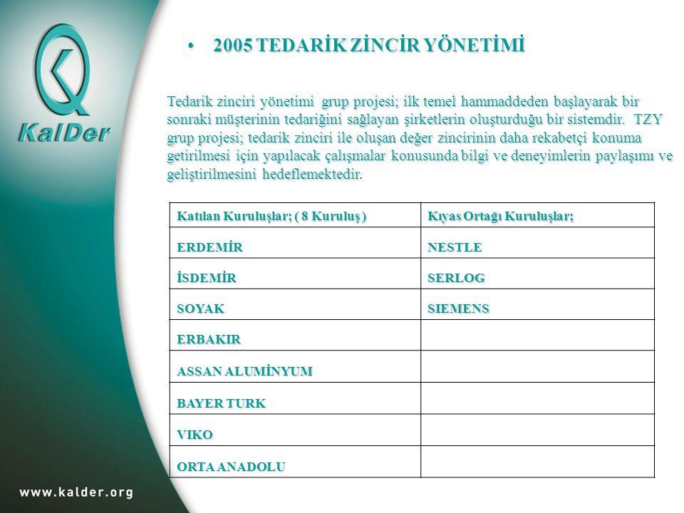 2005 TEDARİK ZİNCİR YÖNETİMİ2005 TEDARİK ZİNCİR YÖNETİMİ Katılan Kuruluşlar; ( 8 Kuruluş ) Kıyas Ortağı Kuruluşlar; ERDEMİR NESTLE İSDEMİR SERLOG SOYAKSIEMENS ERBAKIR ASSAN ALUMİNYUM BAYER TURK VIKO ORTA ANADOLU Tedarik zinciri yönetimi grup projesi; ilk temel hammaddeden başlayarak bir sonraki müşterinin tedariğini sağlayan şirketlerin oluşturduğu bir sistemdir.