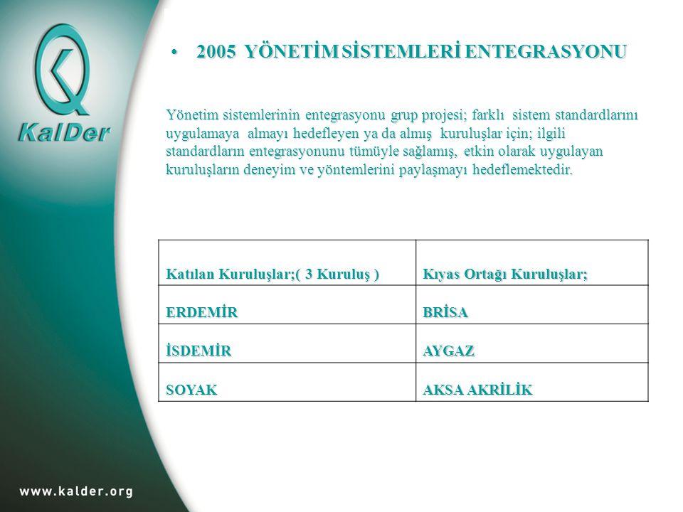2005 YÖNETİM SİSTEMLERİ ENTEGRASYONU2005 YÖNETİM SİSTEMLERİ ENTEGRASYONU Katılan Kuruluşlar;( 3 Kuruluş ) Kıyas Ortağı Kuruluşlar; ERDEMİR BRİSA İSDEMİRAYGAZ SOYAK AKSA AKRİLİK Yönetim sistemlerinin entegrasyonu grup projesi; farklı sistem standardlarını uygulamaya almayı hedefleyen ya da almış kuruluşlar için; ilgili standardların entegrasyonunu tümüyle sağlamış, etkin olarak uygulayan kuruluşların deneyim ve yöntemlerini paylaşmayı hedeflemektedir.