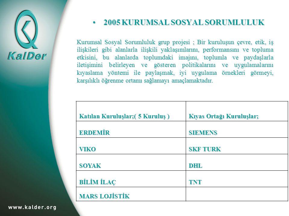 2005 KURUMSAL SOSYAL SORUMLULUK2005 KURUMSAL SOSYAL SORUMLULUK Katılan Kuruluşlar;( 5 Kuruluş ) Kıyas Ortağı Kuruluşlar; ERDEMİR SIEMENS VIKO SKF TURK SOYAKDHL BİLİM İLAÇ TNT MARS LOJİSTİK Kurumsal Sosyal Sorumluluk grup projesi ; Bir kuruluşun çevre, etik, iş ilişkileri gibi alanlarla ilişkili yaklaşımlarını, performansını ve topluma etkisini, bu alanlarda toplumdaki imajını, toplumla ve paydaşlarla iletişimini belirleyen ve gösteren politikalarını ve uygulamalarını kıyaslama yöntemi ile paylaşmak, iyi uygulama örnekleri görmeyi, karşılıklı öğrenme ortamı sağlamayı amaçlamaktadır.