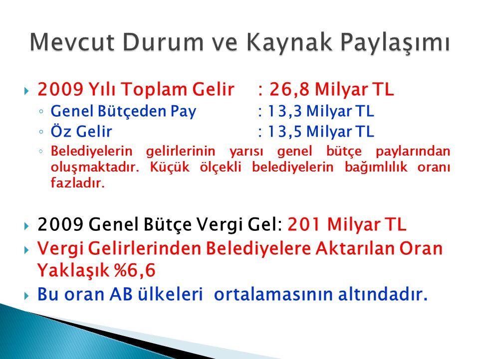  5393 sayılı Belediye Kanunu  5216 sayılı Büyükşehir Belediyesi Kanunu, Belediyelerin görev, yetki ve sorumluluklarını artırmıştır.