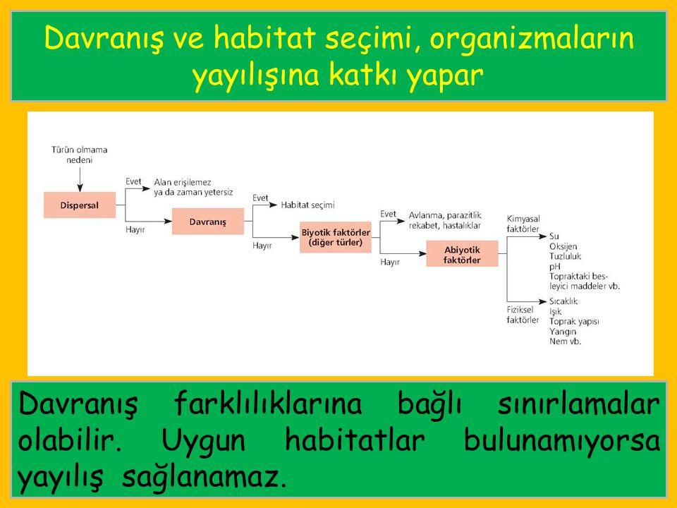 Davranış ve habitat seçimi, organizmaların yayılışına katkı yapar Davranış farklılıklarına bağlı sınırlamalar olabilir. Uygun habitatlar bulunamıyorsa