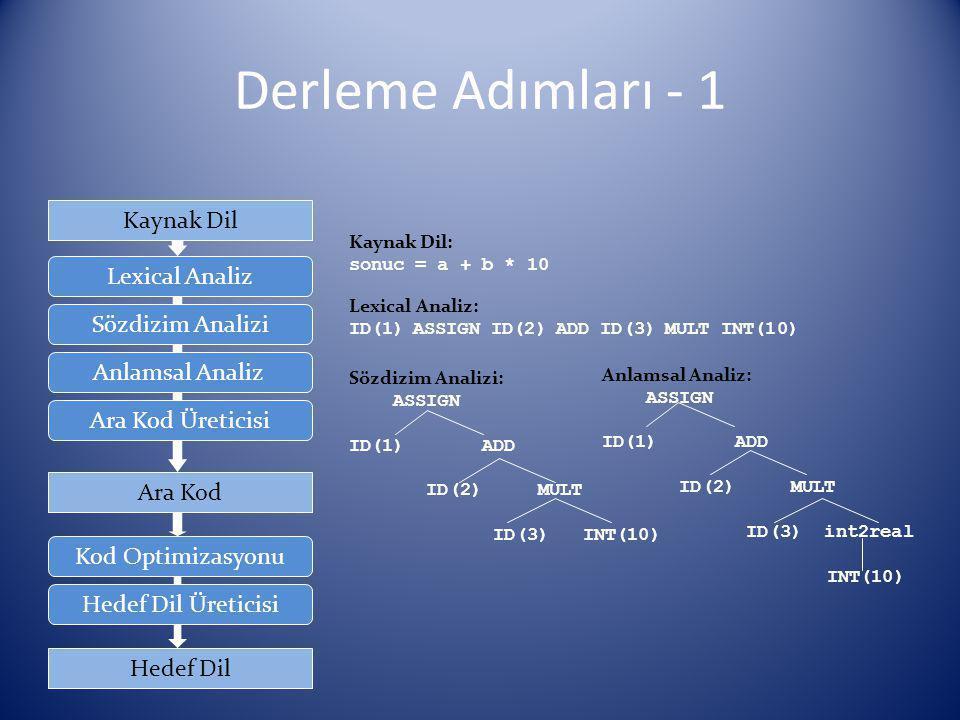 Derleme Adımları - 2 Hedef Dil Anlamsal Analiz Sözdizim Analizi Lexical Analiz Kod Optimizasyonu Hedef Dil Üreticisi Ara Kod Üreticisi Ara Kod Kaynak Dil Adım 1 : temp1 = 10.0 temp2 = id3 * temp1 temp3 = id2 + temp2 id1 = temp3 Adım 2 : temp2 = id3 * 10.0 temp3 = id2 + temp2 id1 = temp3 Adım 3 : temp2 = id3 * 10.0 id1 = id2 + temp2 Optimize Edilmiş Kod: temp1 = id3 * 10.0 id1 = id2 + temp1 Hedef Dil: MOVF id3, R2 MULF #10.0, R2 MOVF id2, R1 ADDF R2, R1 MOVF R1, id1 Ara Kod: temp1 = int2real(10) temp2 = id3 * temp1 temp3 = id2 + temp2 id1 = temp3 Optimizasyon: