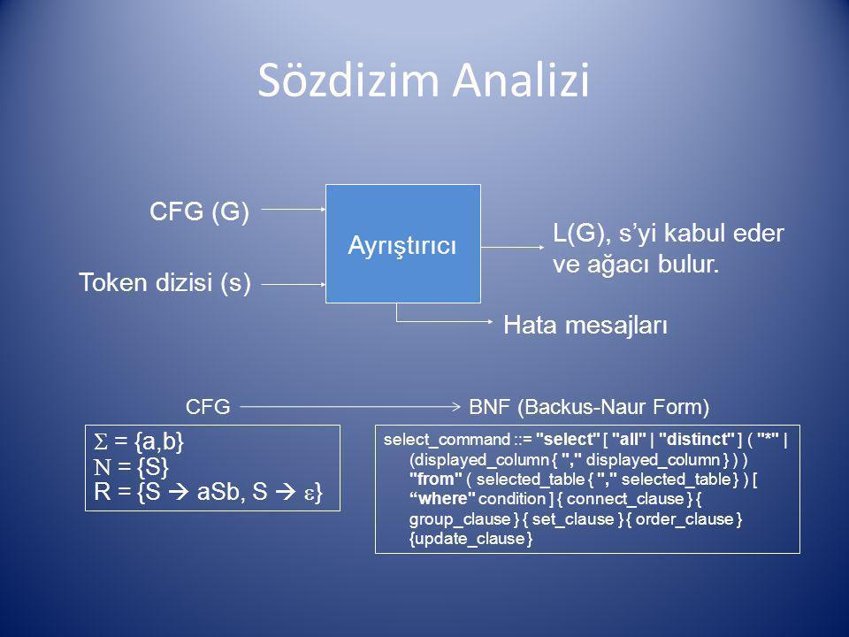 Sözdizim Analizi Ayrıştırıcı CFG (G) Token dizisi (s) L(G), s'yi kabul eder ve ağacı bulur. Hata mesajları  = {a,b}  = {S} R = {S  aSb, S   } CFG