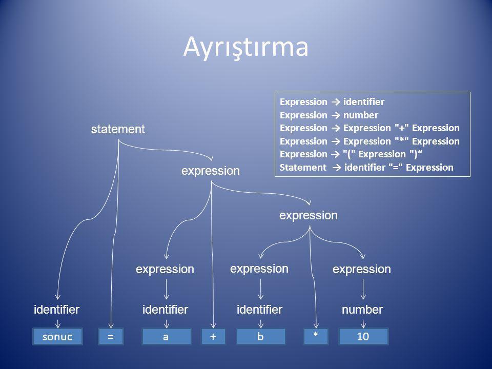 Ayrıştırma Expression → identifier Expression → number Expression → Expression