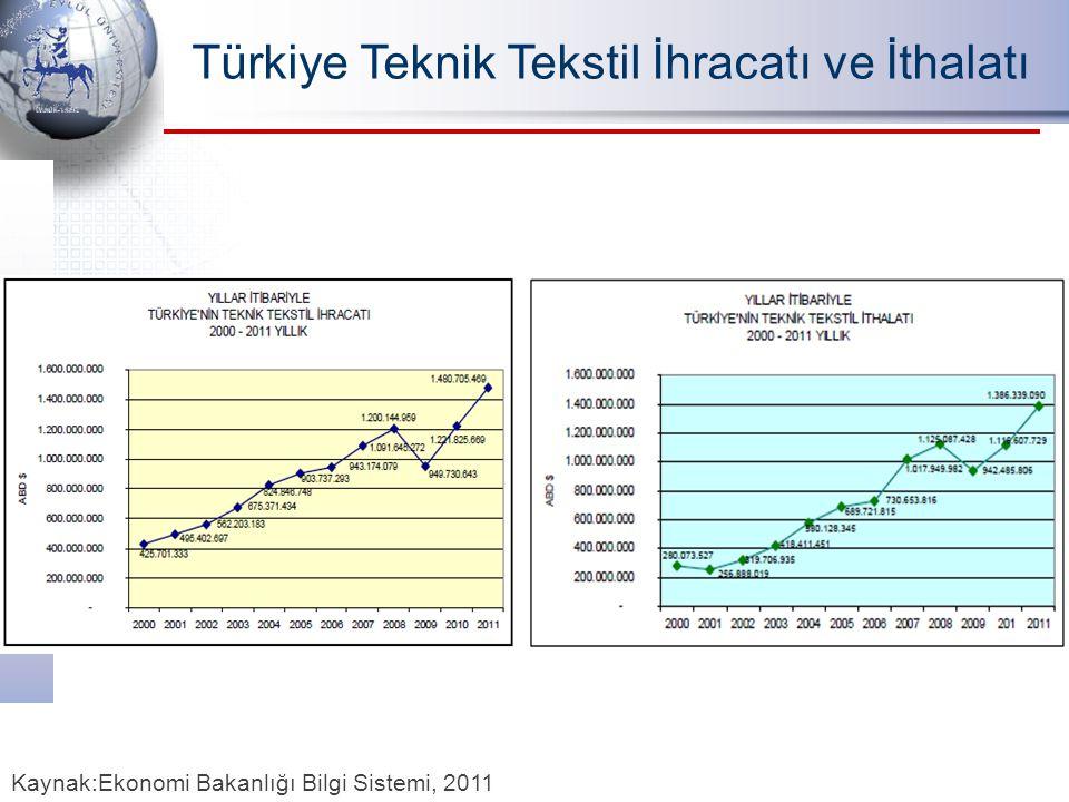 Türkiye Teknik Tekstil İhracatı ve İthalatı Kaynak:Ekonomi Bakanlığı Bilgi Sistemi, 2011