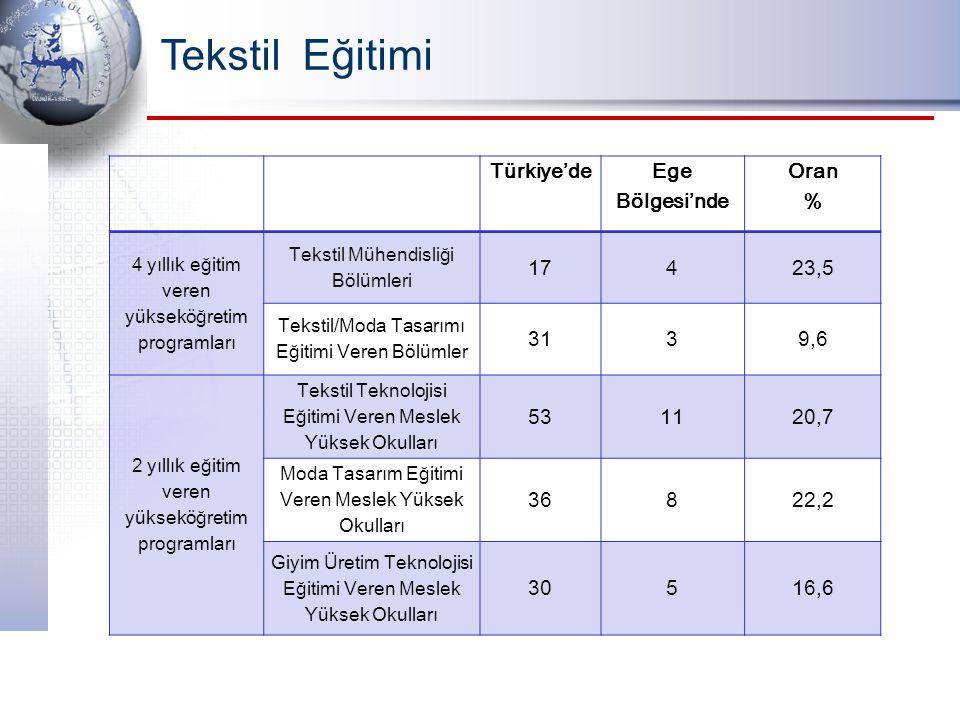 Tekstil Eğitimi Türkiye'de Ege Bölgesi'nde Oran % 4 yıllık eğitim veren yükseköğretim programları Tekstil Mühendisliği Bölümleri 17423,5 Tekstil/Moda