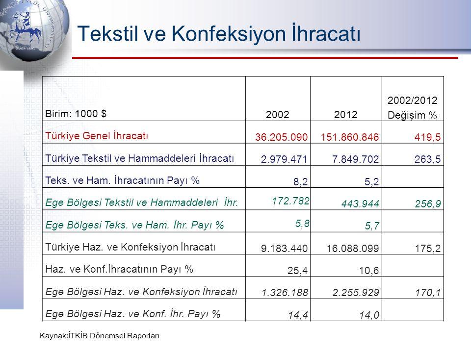Tekstil ve Konfeksiyon İhracatı Birim: 1000 $20022012 2002/2012 Değişim % Türkiye Genel İhracatı36.205.090151.860.846419,5 Türkiye Tekstil ve Hammadde