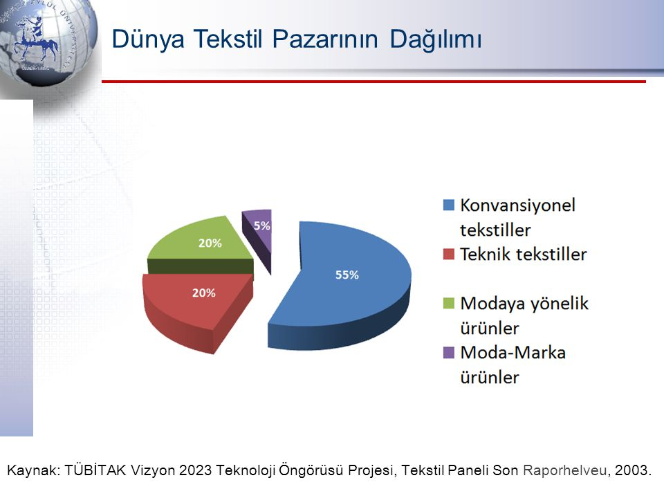 Dünya Tekstil Pazarının Dağılımı Kaynak: TÜBİTAK Vizyon 2023 Teknoloji Öngörüsü Projesi, Tekstil Paneli Son Raporhelveu, 2003.