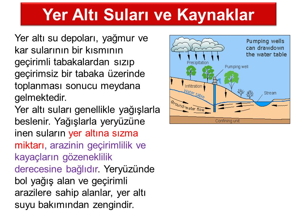 Yer Altı Suları ve Kaynaklar Yer altı su depoları, yağmur ve kar sularının bir kısmının geçirimli tabakalardan sızıp geçirimsiz bir tabaka üzerinde to