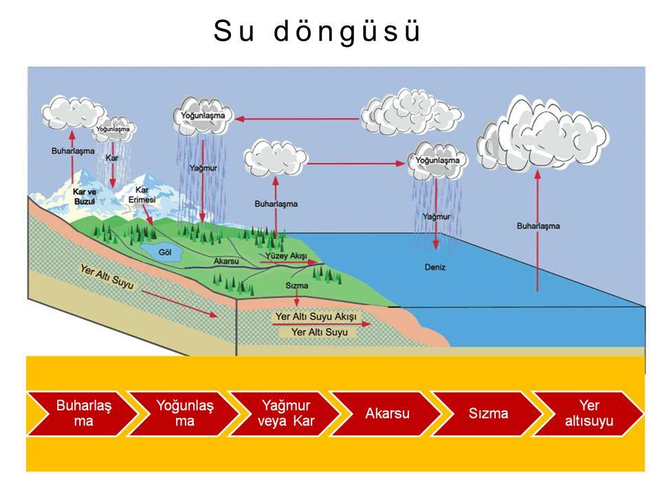 3 Dünyadaki su kaynakları Yerüstü sularıYeraltı suları ve kaynaklar Akarsular Soğuk su kaynakları Tabaka Kaynakları Yamaç Kaynağı Artezyen Kaynaklar Karstik Kaynaklar Durgun sular Okyanuslar Denizler Göller Barajlar Irmak ( Nehir ) Çay Dere Sıcak su kaynakları Fay Kaynakları Gayzer Kaynaklar Vadi Kaynakları Dünyadaki yeraltı ve yer üstü su kaynakları su kaynakları kavram haritası