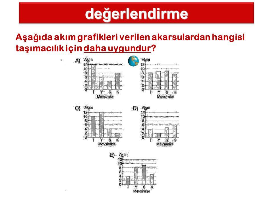 değerlendirme A ş a ğ ıda akım grafikleri verilen akarsulardan hangisi ta ş ımacılık için daha uygundur?