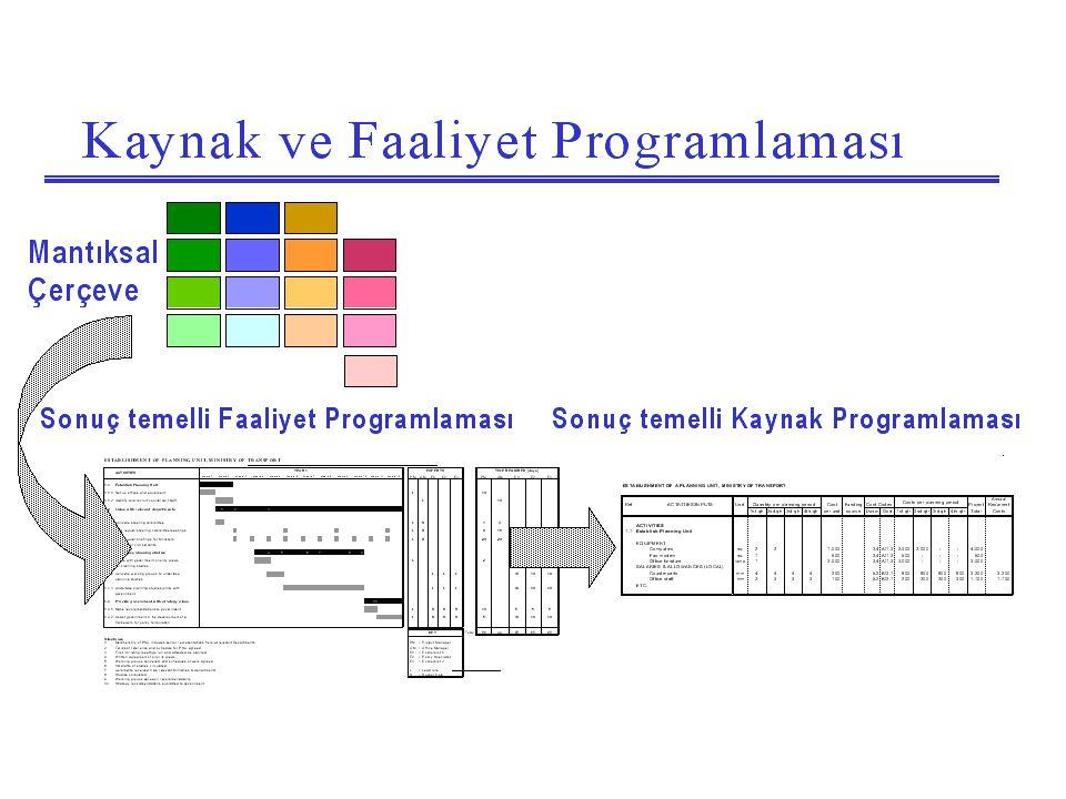 Faaliyet Programı 1 – Asıl Faaliyetlerin Listelenmesi 2 – Faaliyetlerin Yönetilebilir İşlere Bölünmesi 3 – Sıralamanın ve Bağımlılıkların Açıklanması 4 – Faaliyetlerin Başlangıç Zamanının, Sürelerinin ve Tamamlama Zamanının Tahmin Edilmesi 5 – Asıl Faaliyetlerin Programlamasının Özetlenmesi 6 – Kilometre Taşlarının Tanımlanması 7 – Uzmanlığın Tanımlanması 8 – İşlerin Ekip Arasında Ayrılması