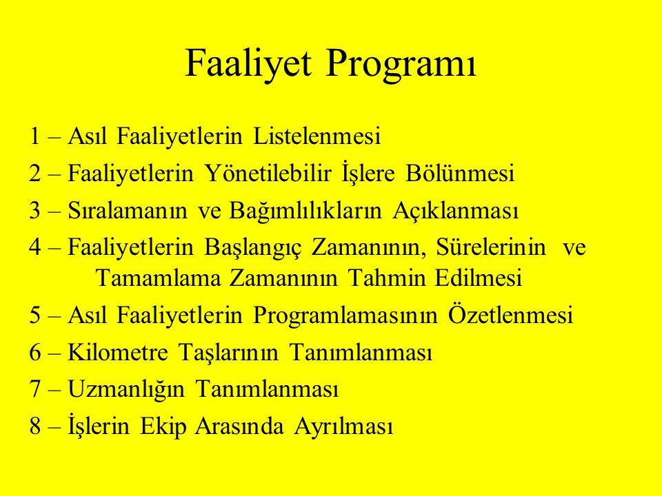 Faaliyet Programı 1 – Asıl Faaliyetlerin Listelenmesi 2 – Faaliyetlerin Yönetilebilir İşlere Bölünmesi 3 – Sıralamanın ve Bağımlılıkların Açıklanması