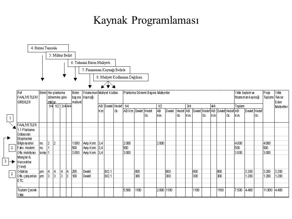 Kaynak Programlaması