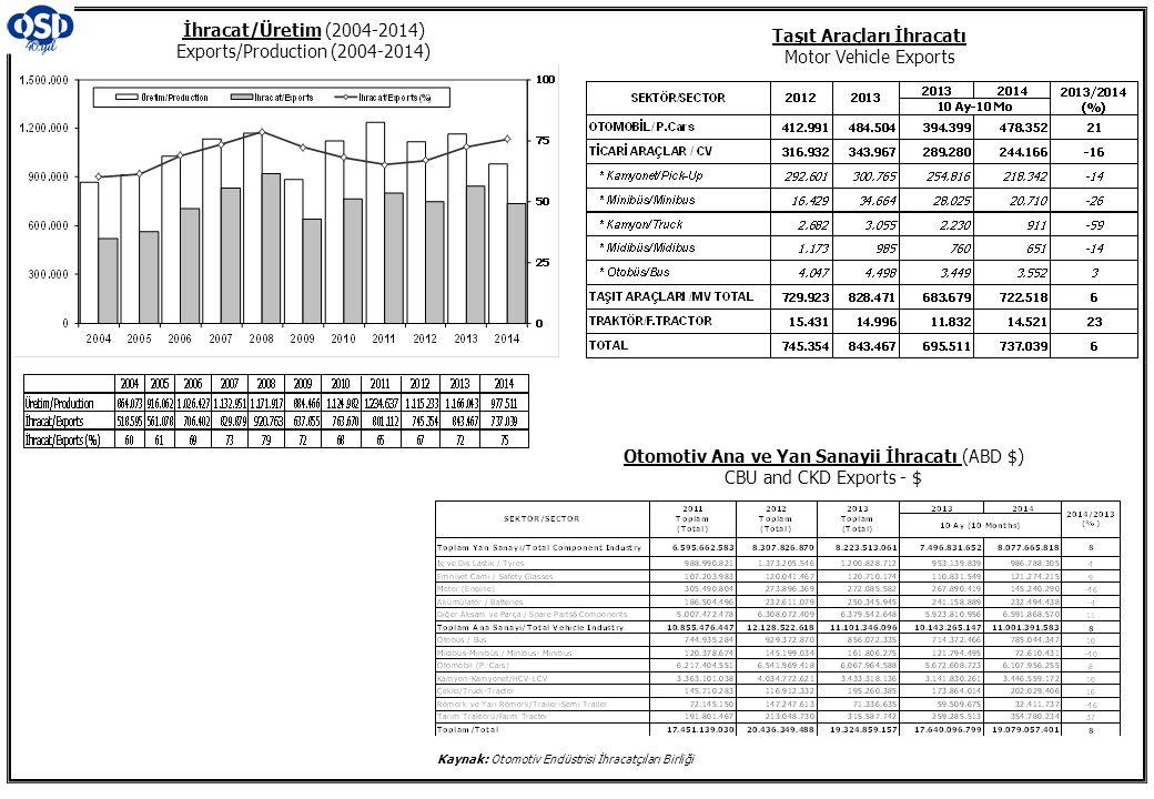 Otomotiv Ana ve Yan Sanayii İhracatı (ABD $) CBU and CKD Exports - $ İhracat/Üretim (2004-2014) Exports/Production (2004-2014) Taşıt Araçları İhracatı