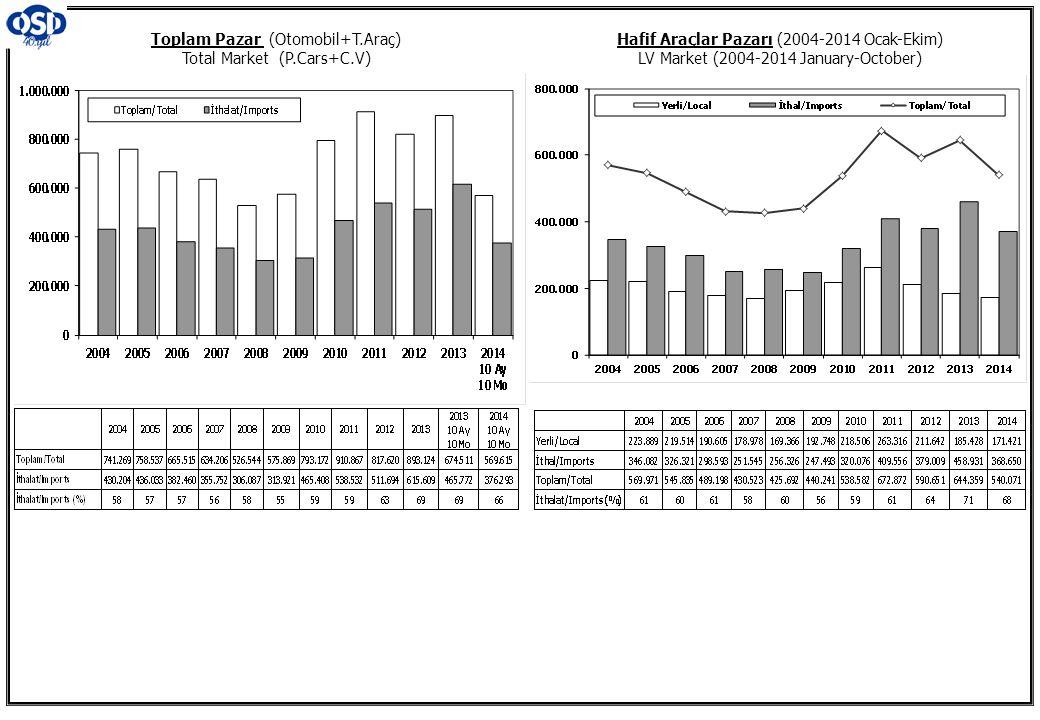 Toplam Pazar (Otomobil+T.Araç) Total Market (P.Cars+C.V) Hafif Araçlar Pazarı (2004-2014 Ocak-Ekim) LV Market (2004-2014 January-October)
