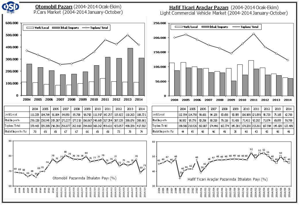Otomobil Pazarı (2004-2014 Ocak-Ekim) P.Cars Market (2004-2014 January-October) Hafif Ticari Araçlar Pazarı (2004-2014 Ocak-Ekim) Light Commercial Vehicle Market (2004-2014 January-October) Otomobil Pazarında İthalatın Payı (%) Hafif Ticari Araçlar Pazarında İthalatın Payı (%)