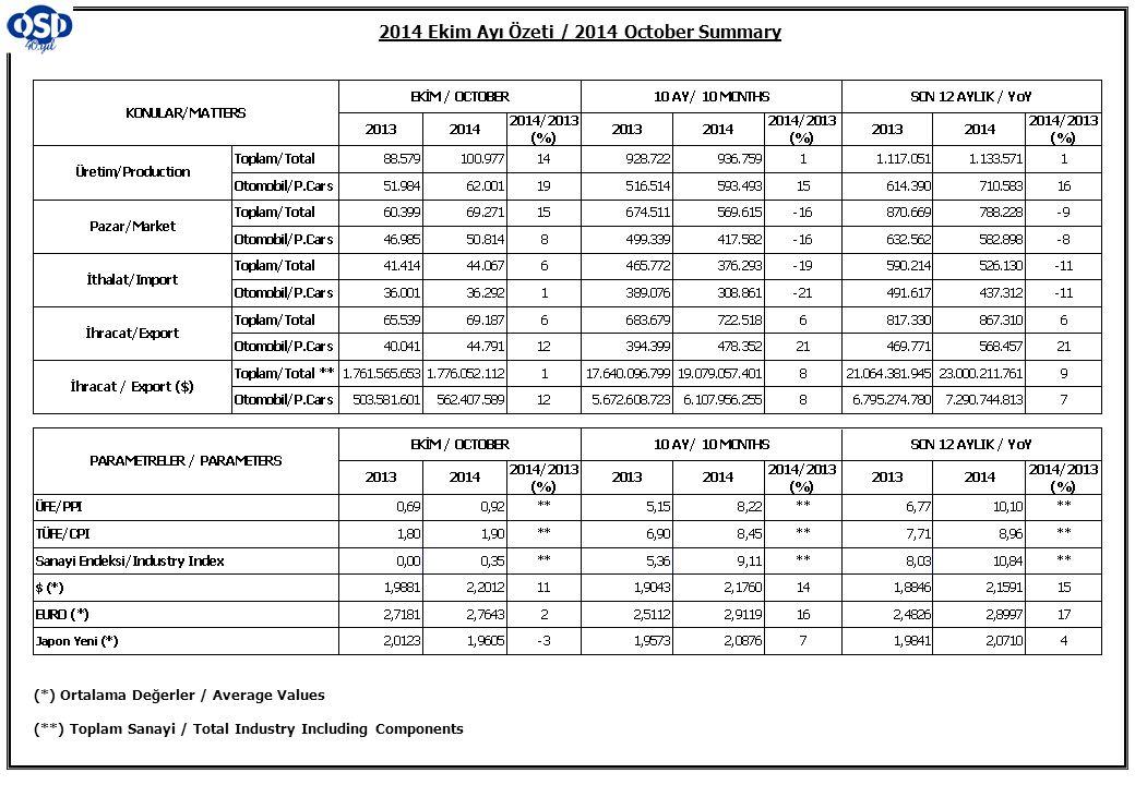 2014 Ekim Ayı Özeti / 2014 October Summary (*) Ortalama Değerler / Average Values (**) Toplam Sanayi / Total Industry Including Components