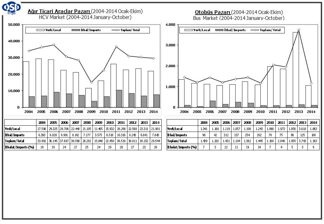 Otobüs Pazarı (2004-2014 Ocak-Ekim) Bus Market (2004-2014 January-October) Ağır Ticari Araçlar Pazarı (2004-2014 Ocak-Ekim) HCV Market (2004-2014 Janu
