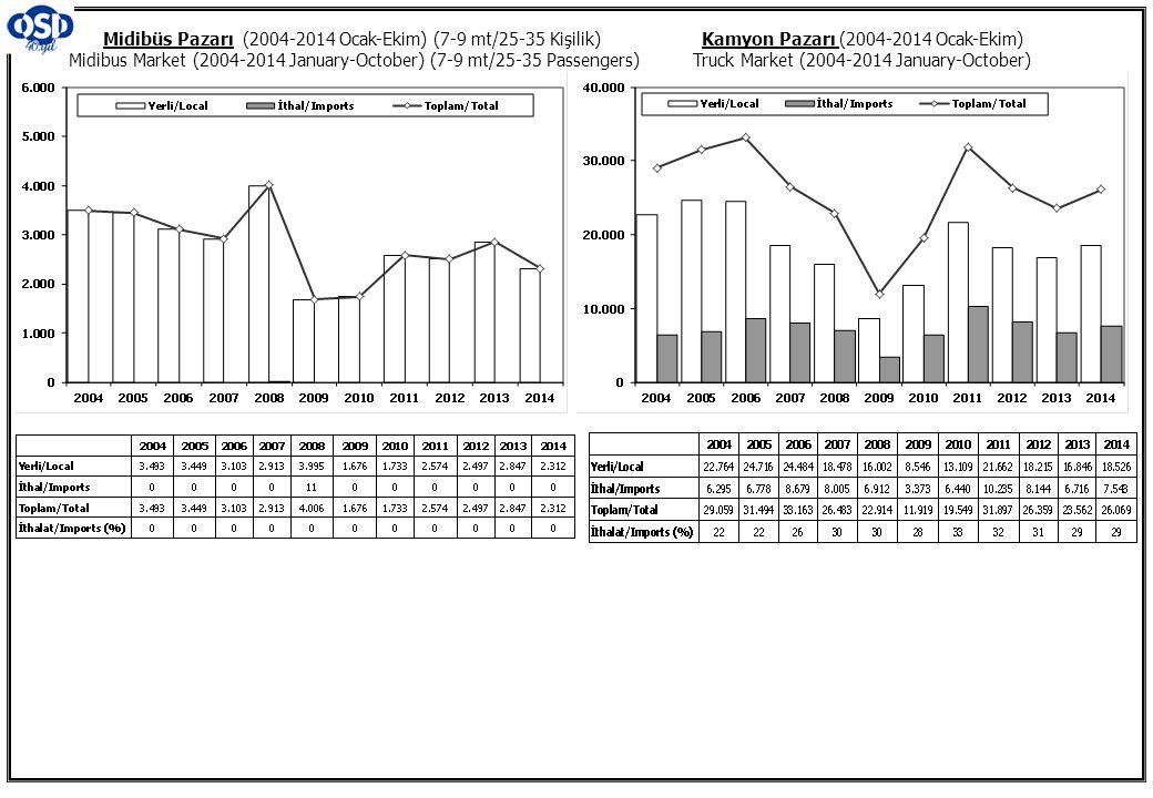 Kamyon Pazarı (2004-2014 Ocak-Ekim) Truck Market (2004-2014 January-October) Midibüs Pazarı (2004-2014 Ocak-Ekim) (7-9 mt/25-35 Kişilik) Midibus Marke
