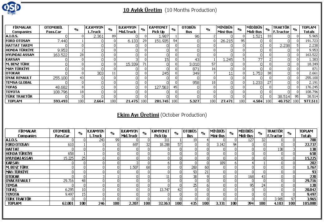 10 Aylık Üretim (10 Months Production) Ekim Ayı Üretimi (October Production)