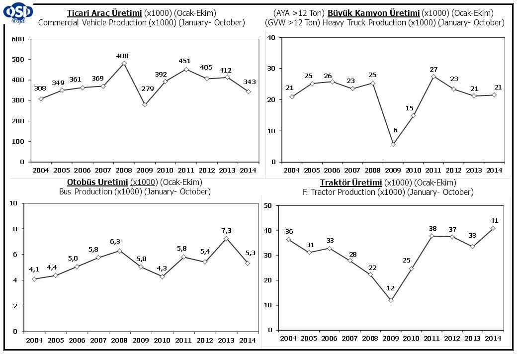Ticari Araç Üretimi (x1000) (Ocak-Ekim) Commercial Vehicle Production (x1000) (January- October) (AYA >12 Ton) Büyük Kamyon Üretimi (x1000) (Ocak-Ekim