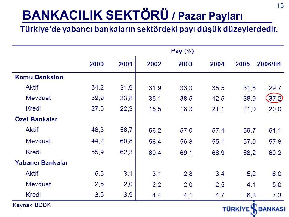 15 BANKACILIK SEKTÖRÜ / Pazar Payları Kaynak: BDDK Türkiye'de yabancı bankaların sektördeki payı düşük düzeylerdedir. Pay (%) 200020012002200320042005