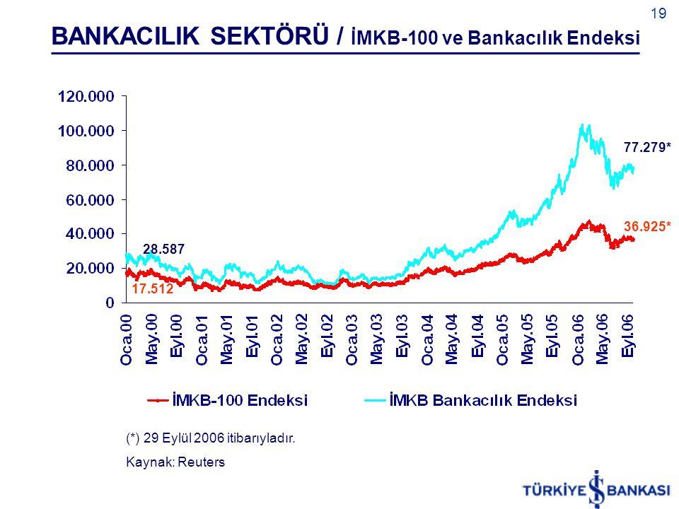 19 (*) 29 Eylül 2006 itibarıyladır. Kaynak: Reuters BANKACILIK SEKTÖRÜ / İMKB-100 ve Bankacılık Endeksi 77.279* 28.587 17.512 36.925*